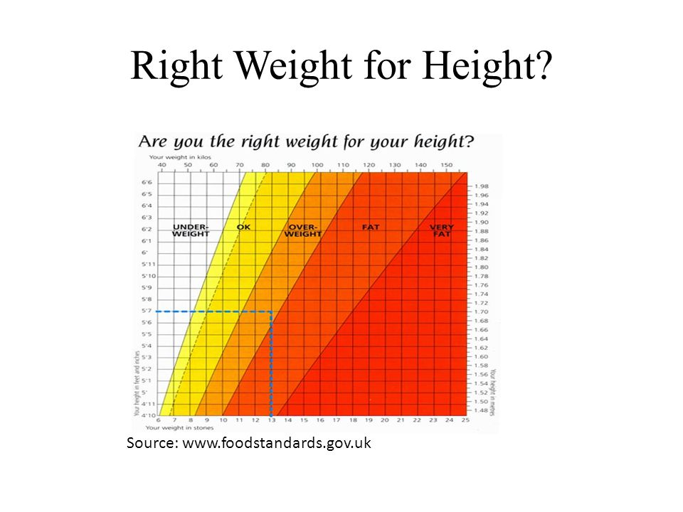 Right Weight for Height Source: