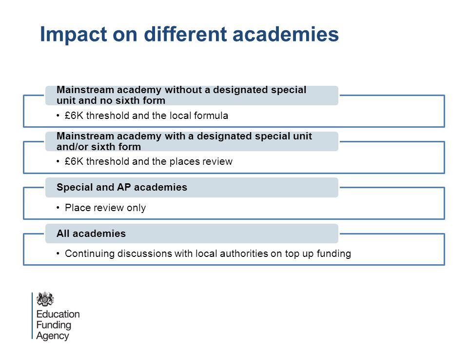 Impact on different academies £6K threshold and the local formula Mainstream academy without a designated special unit and no sixth form £6K threshold and the places review Mainstream academy with a designated special unit and/or sixth form Place review only Special and AP academies Continuing discussions with local authorities on top up funding All academies