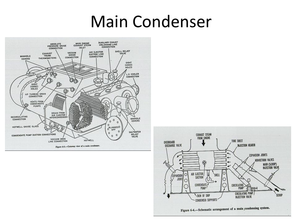 Condensation Main Condenser – Large, indirect, cross-flow, shell-and-tube HX – Seawater used to condense steam Hotwell - holding area for condensate water at 80- 100 F (lowest temp in cycle) Main Condensate Pumps - send condensate to the DFT at 20-30 psi (suction side is lowest pressure in cycle)