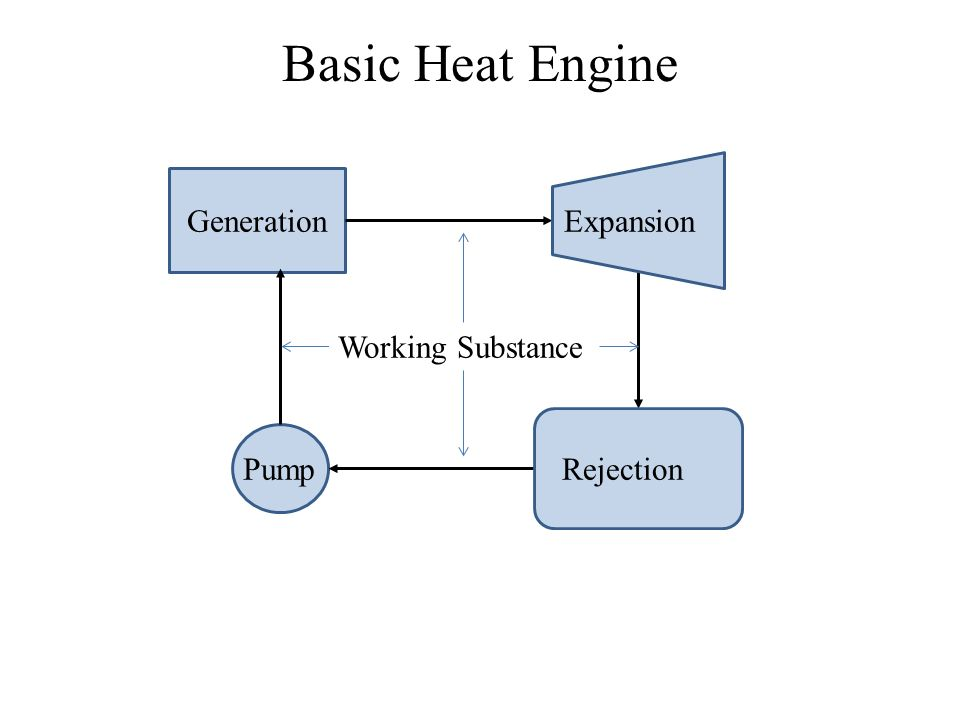 Introduction What are the basic elements of a heat engine.