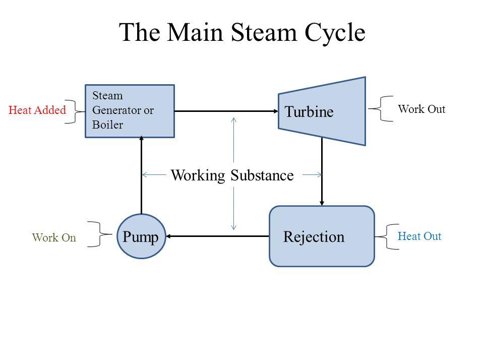 GenerationExpansion Pump Working Substance Basic Heat Engine Rejection