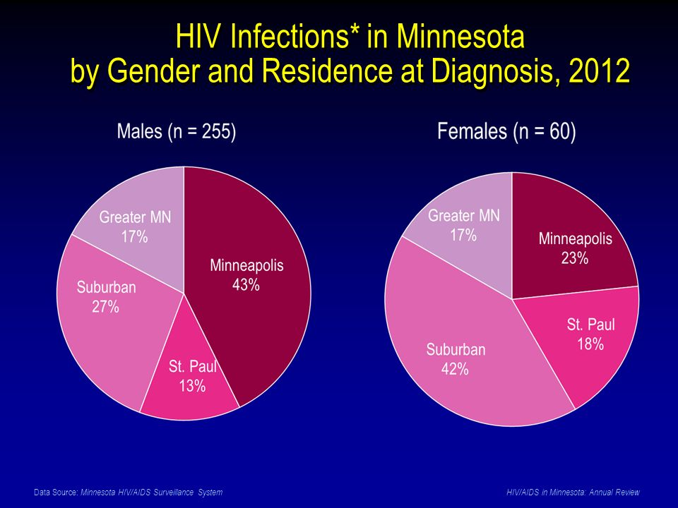 HIV Infections* in Minnesota by Gender and Residence at Diagnosis, 2012 Data Source: Minnesota HIV/AIDS Surveillance System HIV/AIDS in Minnesota: Annual Review