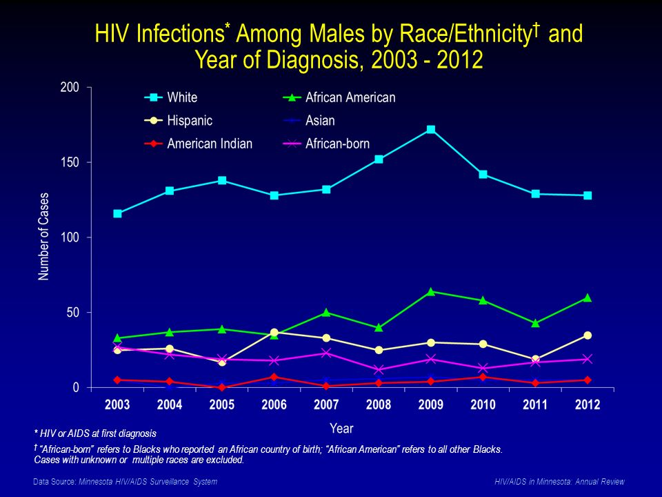 Data Source: Minnesota HIV/AIDS Surveillance System HIV/AIDS in Minnesota: Annual Review HIV Infections * Among Males by Race/Ethnicity † and Year of Diagnosis, * HIV or AIDS at first diagnosis † African-born refers to Blacks who reported an African country of birth; African American refers to all other Blacks.