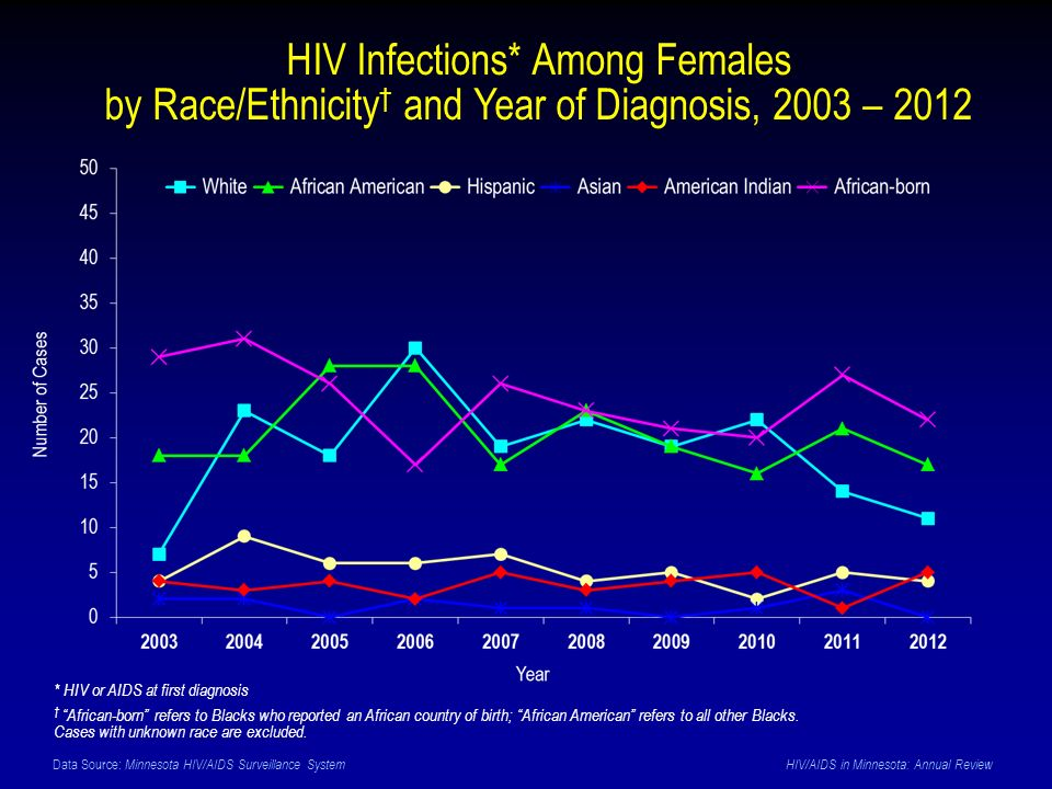 Data Source: Minnesota HIV/AIDS Surveillance System HIV/AIDS in Minnesota: Annual Review HIV Infections* Among Females by Race/Ethnicity † and Year of Diagnosis, 2003 – 2012 * HIV or AIDS at first diagnosis † African-born refers to Blacks who reported an African country of birth; African American refers to all other Blacks.