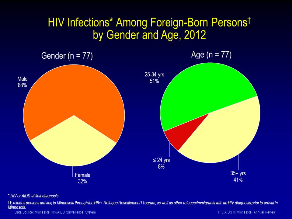 Data Source: Minnesota HIV/AIDS Surveillance System HIV/AIDS in Minnesota: Annual Review HIV Infections* Among Foreign-Born Persons † by Gender and Age, 2012 * HIV or AIDS at first diagnosis † Ex cludes persons arriving to Minnesota through the HIV+ Refugee Resettlement Program, as well as other refugee/immigrants with an HIV diagnosis prior to arrival in Minnesota.