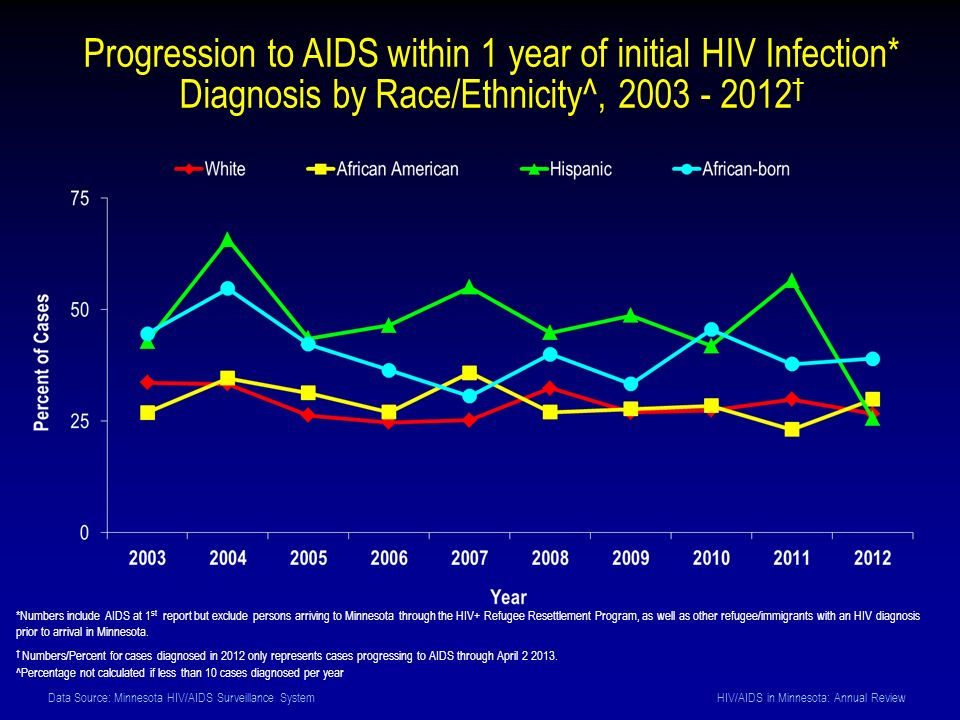 Data Source: Minnesota HIV/AIDS Surveillance System HIV/AIDS in Minnesota: Annual Review Progression to AIDS within 1 year of initial HIV Infection* Diagnosis by Race/Ethnicity^, † *Numbers include AIDS at 1 st report but exclude persons arriving to Minnesota through the HIV+ Refugee Resettlement Program, as well as other refugee/immigrants with an HIV diagnosis prior to arrival in Minnesota.