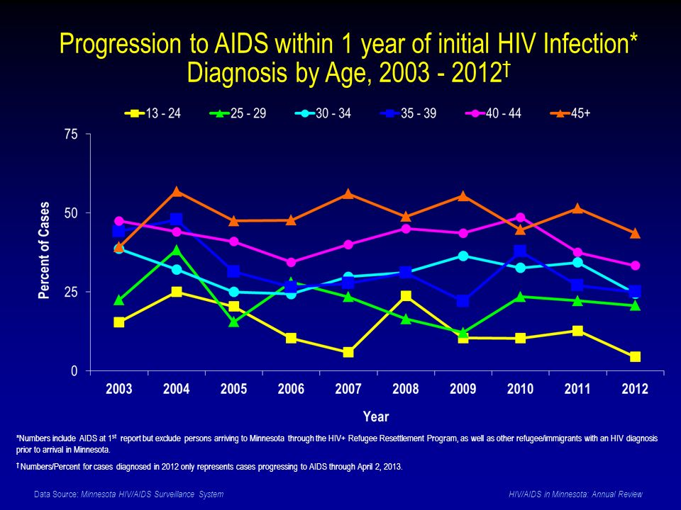 Data Source: Minnesota HIV/AIDS Surveillance System HIV/AIDS in Minnesota: Annual Review Progression to AIDS within 1 year of initial HIV Infection* Diagnosis by Age, † *Numbers include AIDS at 1 st report but exclude persons arriving to Minnesota through the HIV+ Refugee Resettlement Program, as well as other refugee/immigrants with an HIV diagnosis prior to arrival in Minnesota.