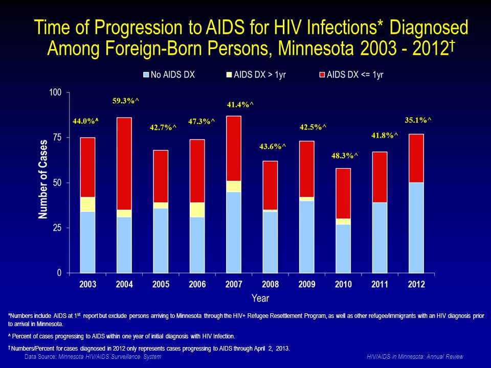 Data Source: Minnesota HIV/AIDS Surveillance System HIV/AIDS in Minnesota: Annual Review Time of Progression to AIDS for HIV Infections* Diagnosed Among Foreign-Born Persons, Minnesota † *Numbers include AIDS at 1 st report but exclude persons arriving to Minnesota through the HIV+ Refugee Resettlement Program, as well as other refugee/immigrants with an HIV diagnosis prior to arrival in Minnesota.