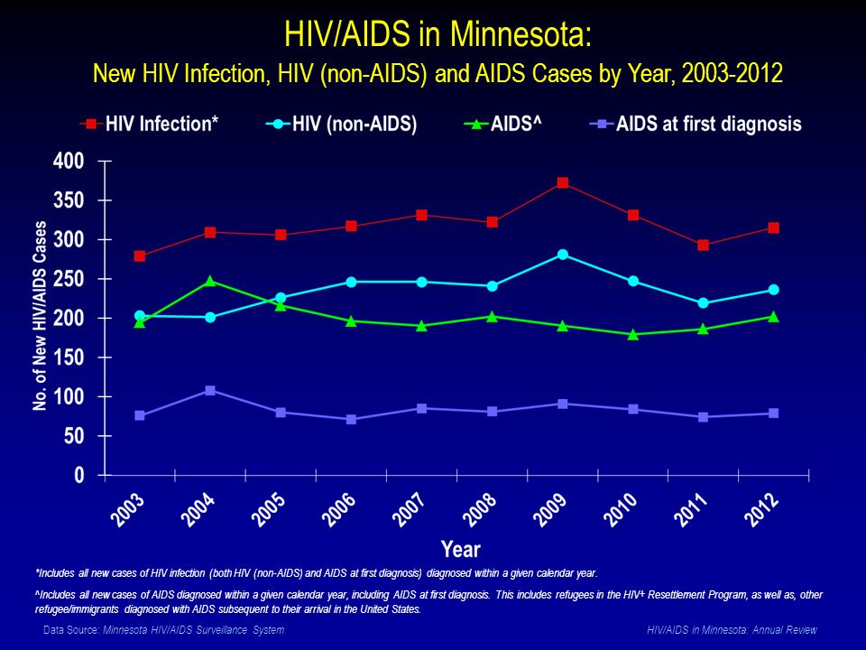 Data Source: Minnesota HIV/AIDS Surveillance System HIV/AIDS in Minnesota: Annual Review HIV/AIDS in Minnesota: New HIV Infection, HIV (non-AIDS) and AIDS Cases by Year, *Includes all new cases of HIV infection (both HIV (non-AIDS) and AIDS at first diagnosis) diagnosed within a given calendar year.