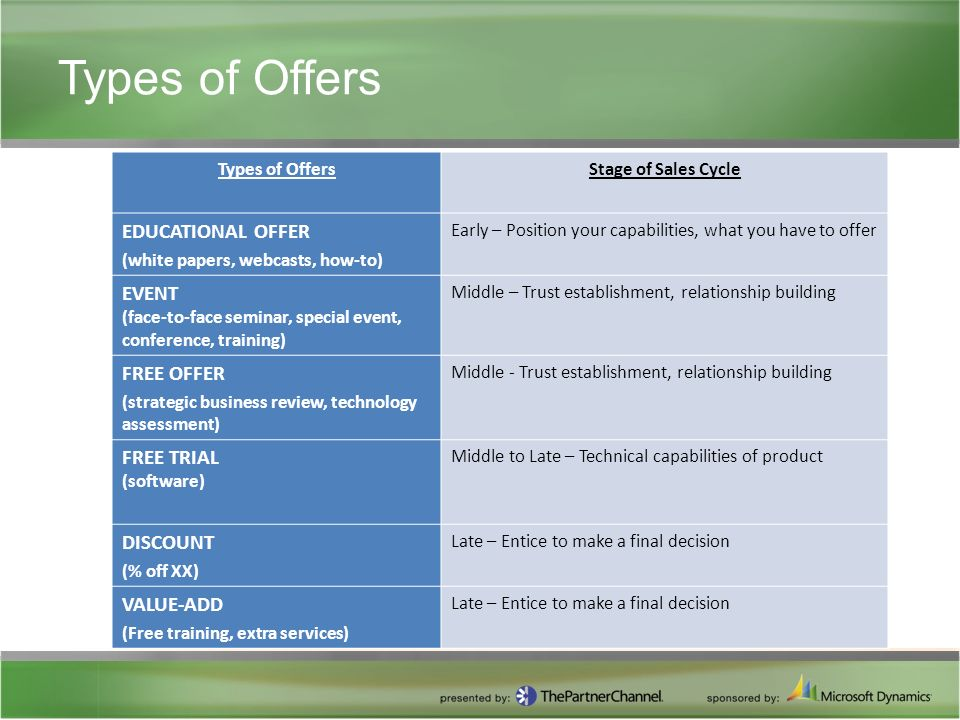Types of Offers Stage of Sales Cycle EDUCATIONAL OFFER (white papers, webcasts, how-to) Early – Position your capabilities, what you have to offer EVENT (face-to-face seminar, special event, conference, training) Middle – Trust establishment, relationship building FREE OFFER (strategic business review, technology assessment) Middle - Trust establishment, relationship building FREE TRIAL (software) Middle to Late – Technical capabilities of product DISCOUNT (% off XX) Late – Entice to make a final decision VALUE-ADD (Free training, extra services) Late – Entice to make a final decision