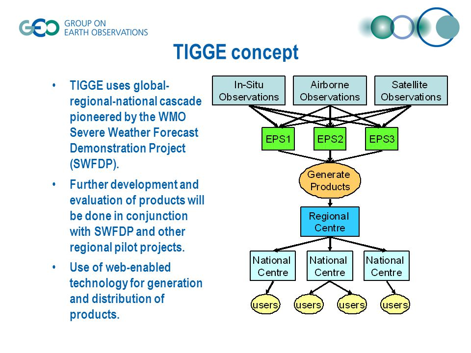 TIGGE concept TIGGE uses global- regional-national cascade pioneered by the WMO Severe Weather Forecast Demonstration Project (SWFDP).