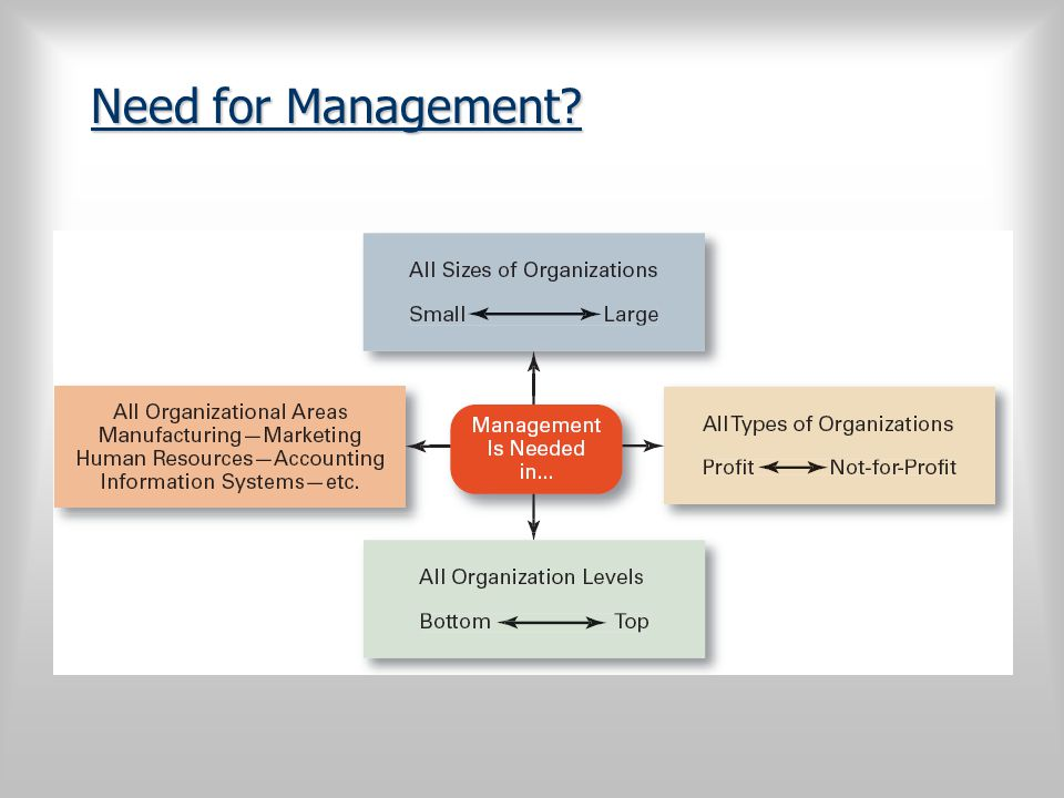 Need for Management?