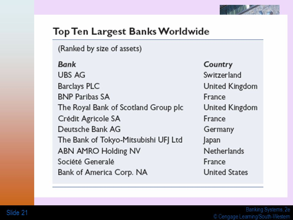 Banking Systems, 2e © Cengage Learning/South-Western Slide 21
