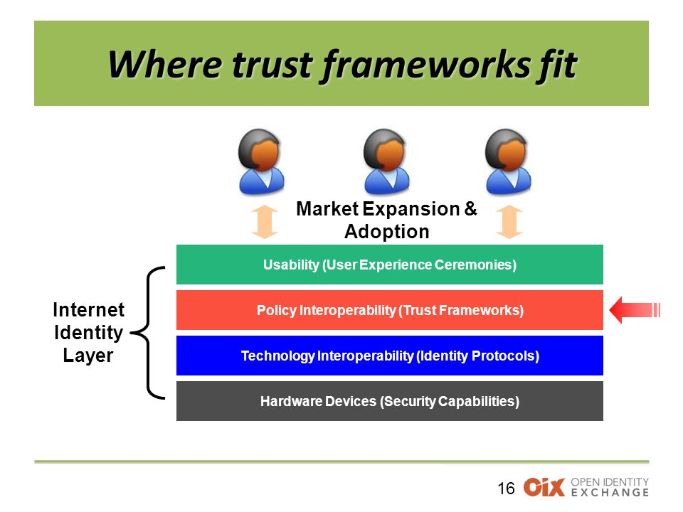 16 Where trust frameworks fit Technology Interoperability (Identity Protocols) Usability (User Experience Ceremonies) Market Expansion & Adoption Hardware Devices (Security Capabilities) Internet Identity Layer Policy Interoperability (Trust Frameworks)