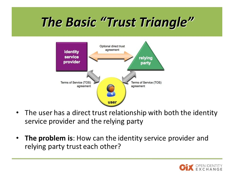 The Basic Trust Triangle The user has a direct trust relationship with both the identity service provider and the relying party The problem is: How can the identity service provider and relying party trust each other