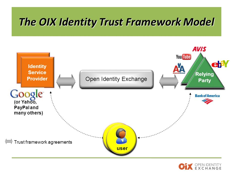 The OIX Identity Trust Framework Model Open Identity Exchange Trust framework agreements Identity Service Provider Relying Party user (or Yahoo, PayPal and many others)