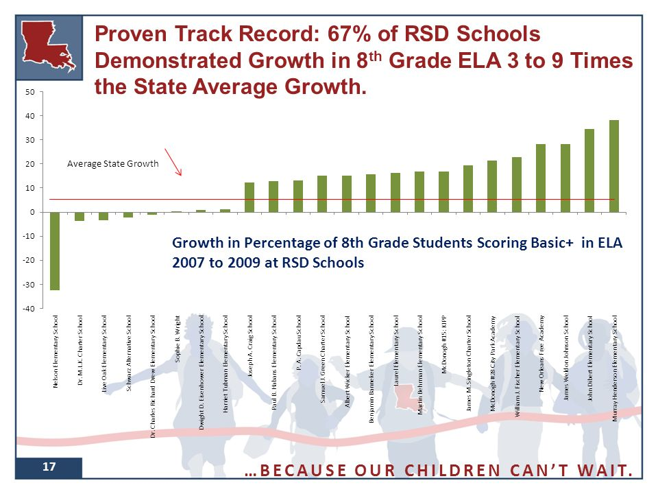 Proven Track Record: 67% of RSD Schools Demonstrated Growth in 8 th Grade ELA 3 to 9 Times the State Average Growth.