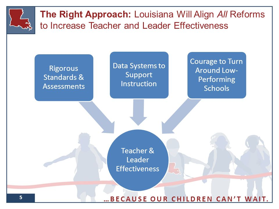 5 The Right Approach: Louisiana Will Align All Reforms to Increase Teacher and Leader Effectiveness Teacher & Leader Effectiveness Rigorous Standards & Assessments Data Systems to Support Instruction Courage to Turn Around Low- Performing Schools …BECAUSE OUR CHILDREN CAN'T WAIT.