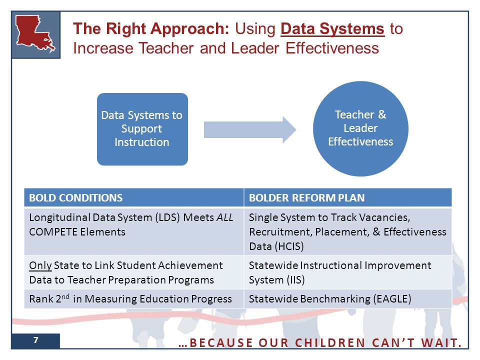 7 The Right Approach: Using Data Systems to Increase Teacher and Leader Effectiveness BOLD CONDITIONSBOLDER REFORM PLAN Longitudinal Data System (LDS) Meets ALL COMPETE Elements Single System to Track Vacancies, Recruitment, Placement, & Effectiveness Data (HCIS) Only State to Link Student Achievement Data to Teacher Preparation Programs Statewide Instructional Improvement System (IIS) Rank 2 nd in Measuring Education ProgressStatewide Benchmarking (EAGLE) Teacher & Leader Effectiveness Data Systems to Support Instruction …BECAUSE OUR CHILDREN CAN'T WAIT.
