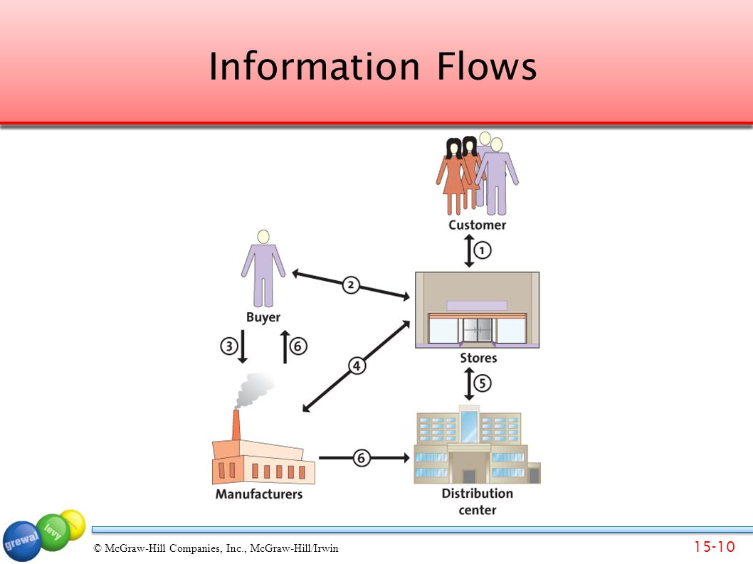 15-10 © McGraw-Hill Companies, Inc., McGraw-Hill/Irwin Information Flows