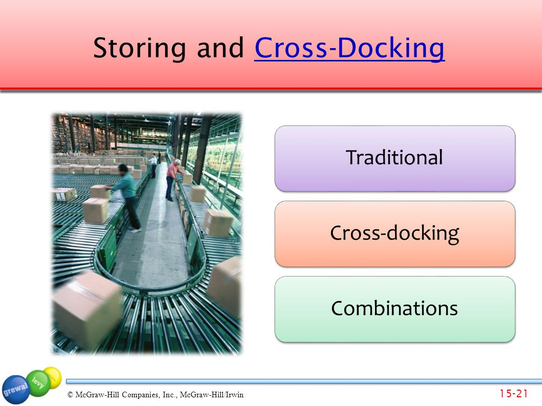 15-21 © McGraw-Hill Companies, Inc., McGraw-Hill/Irwin Storing and Cross-DockingCross-Docking TraditionalCross-dockingCombinations