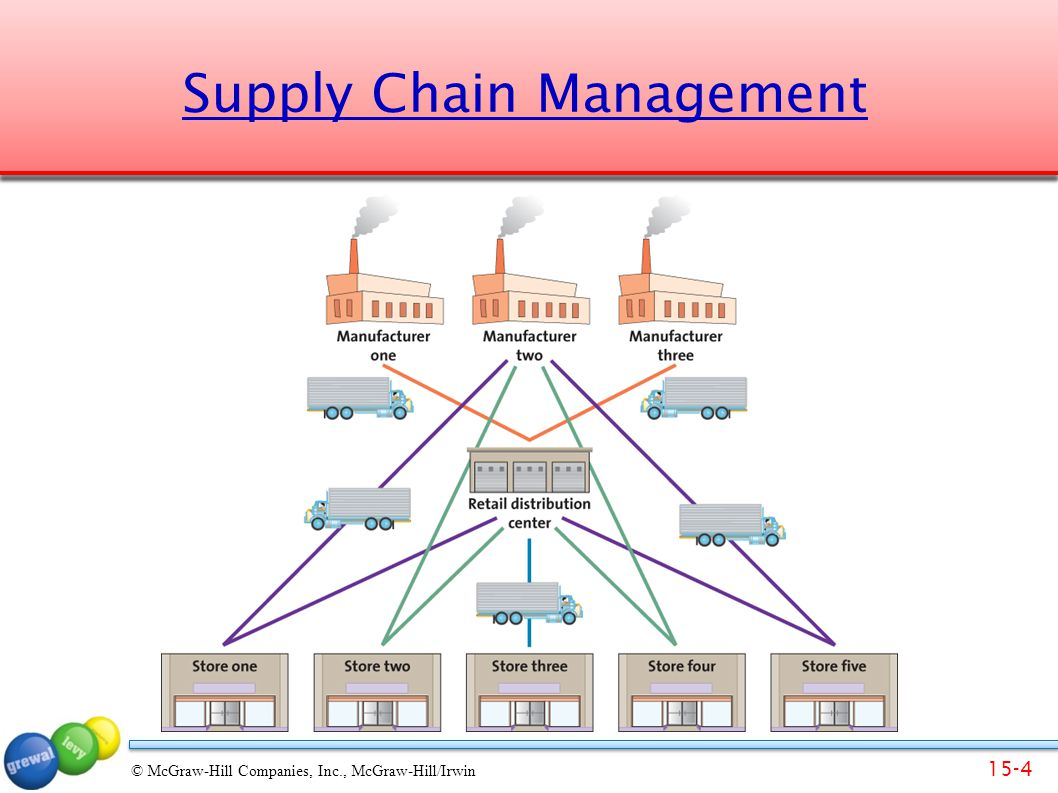15-4 © McGraw-Hill Companies, Inc., McGraw-Hill/Irwin Supply Chain Management
