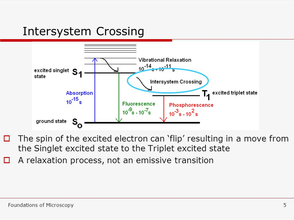 Foundations of Microscopy5 Intersystem Crossing  The spin of the excited electron can 'flip' resulting in a move from the Singlet excited state to the Triplet excited state  A relaxation process, not an emissive transition
