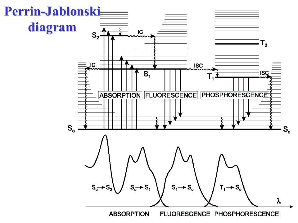 Fluorescence spectroscopy part i background perrin jablonski 2 perrin jablonski diagram ccuart Images