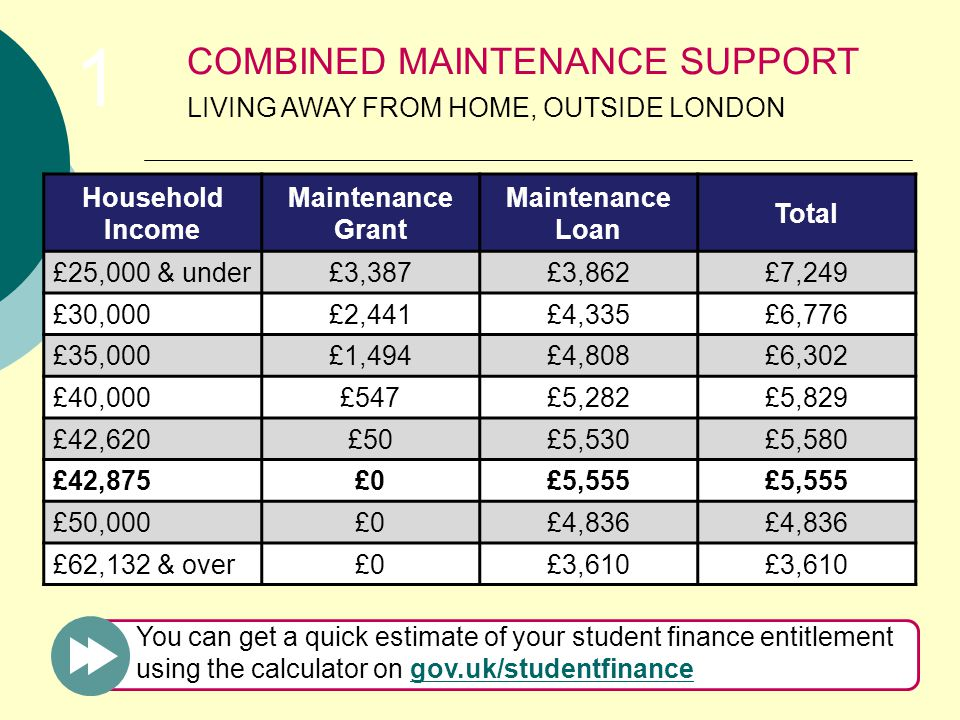 Household Income Maintenance Grant Maintenance Loan Total £25,000 & under£3,387£3,862£7,249 £30,000£2,441£4,335£6,776 £35,000£1,494£4,808£6,302 £40,000£547£5,282£5,829 £42,620£50£5,530£5,580 £42,875£0£5,555 £50,000£0£4,836 £62,132 & over£0£3,610 COMBINED MAINTENANCE SUPPORT LIVING AWAY FROM HOME, OUTSIDE LONDON You can get a quick estimate of your student finance entitlement using the calculator on gov.uk/studentfinancegov.uk/studentfinance 1