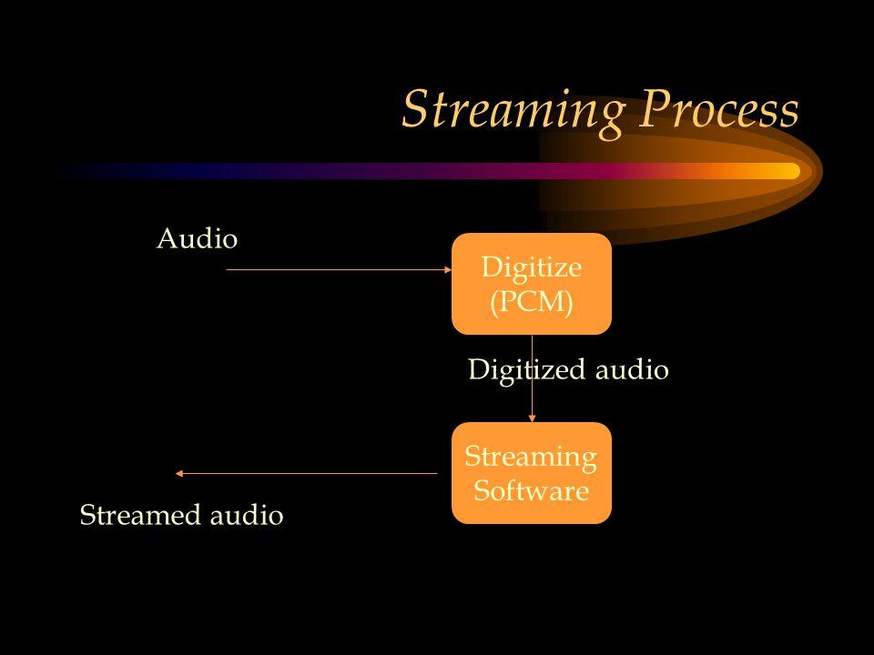 Streaming Process Digitize (PCM) Audio Digitized audio Streaming Software Streamed audio