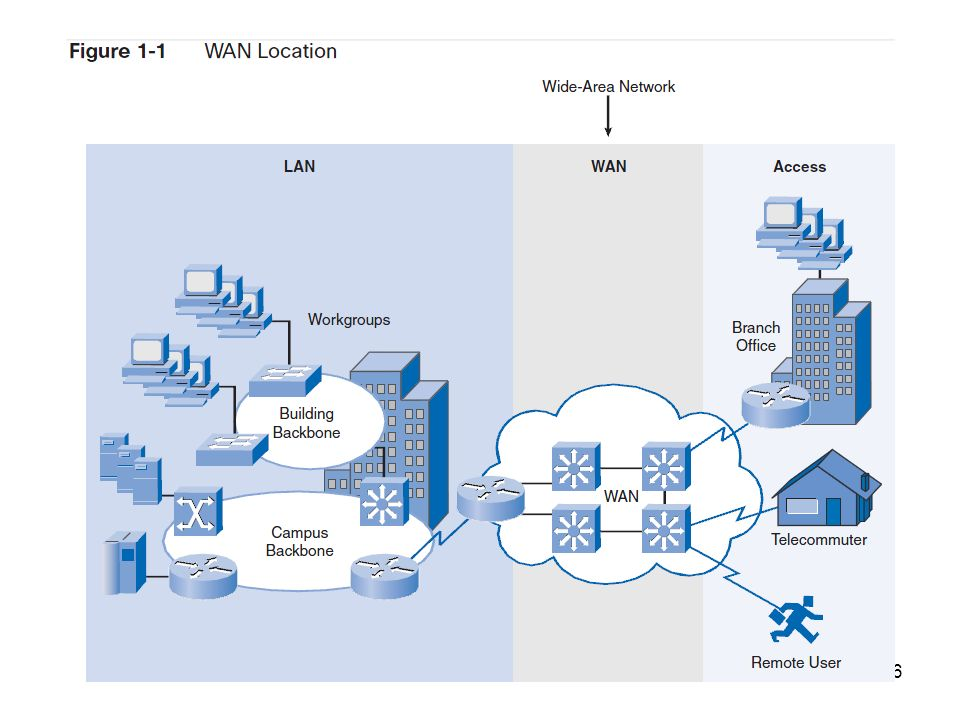 wide area networking Wide area network is collection of different local area networks, connect different lan and wan with each other, typically contain a country or region internet is the biggest example of wide area network.