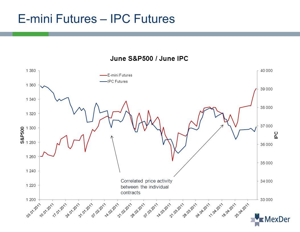 July Volatility Trading Opportunities Mexder Ipc Vs Cmeg E Mini