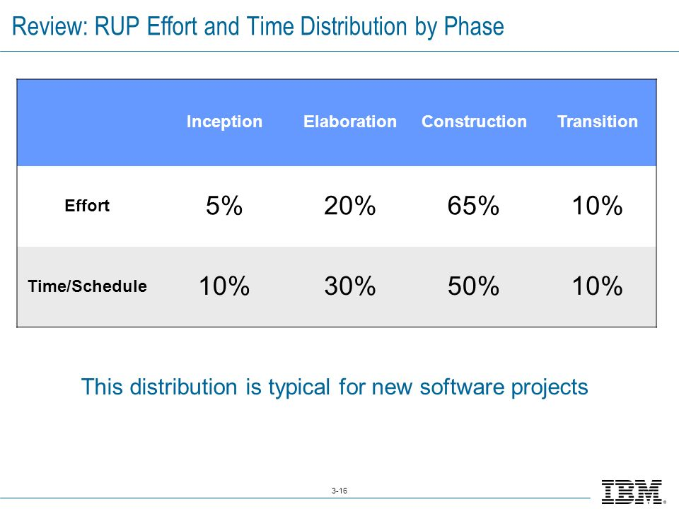 3-16 Review: RUP Effort and Time Distribution by Phase This distribution is typical for new software projects InceptionElaborationConstructionTransition Effort 5%20%65%10% Time/Schedule 10%30%50%10%