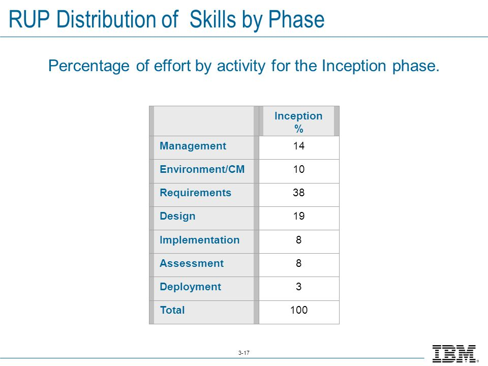 3-17 RUP Distribution of Skills by Phase Inception % Management14 Environment/CM10 Requirements38 Design19 Implementation8 Assessment8 Deployment3 Total100 Percentage of effort by activity for the Inception phase.
