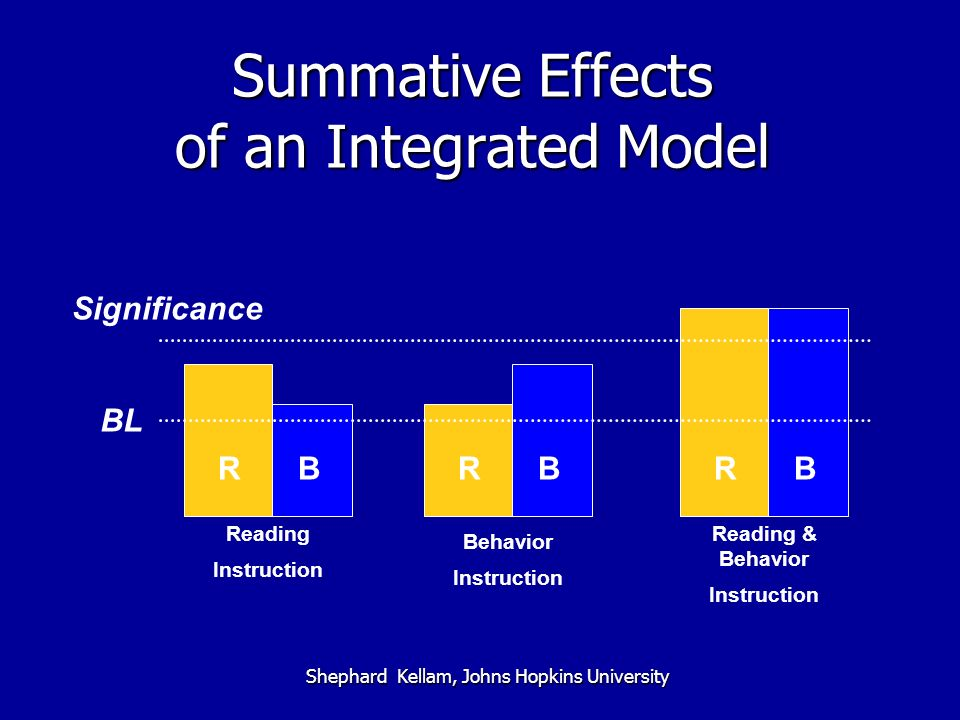 Summative Effects of an Integrated Model Shephard Kellam, Johns Hopkins University Reading Instruction RB RBRB Reading & Behavior Instruction Behavior Instruction Significance BL