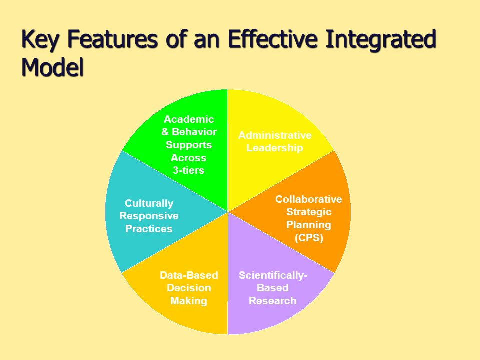 Key Features of an Effective Integrated Model Administrative Leadership Collaborative Strategic Planning (CPS) Scientifically- Based Research Data-Based Decision Making Culturally Responsive Practices Academic & Behavior Supports Across 3-tiers