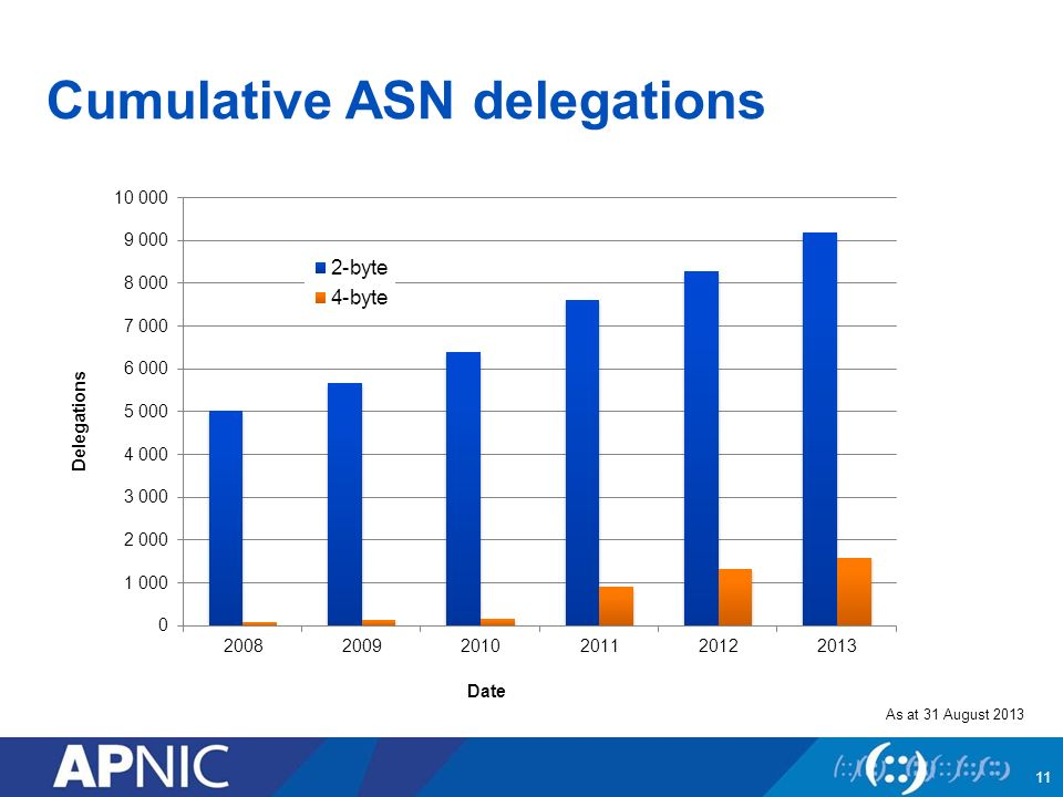 Cumulative ASN delegations As at 31 August 2013 Date Delegations 11