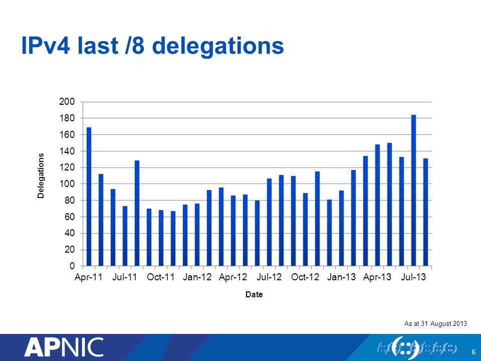 IPv4 last /8 delegations As at 31 August 2013 Date Delegations 6