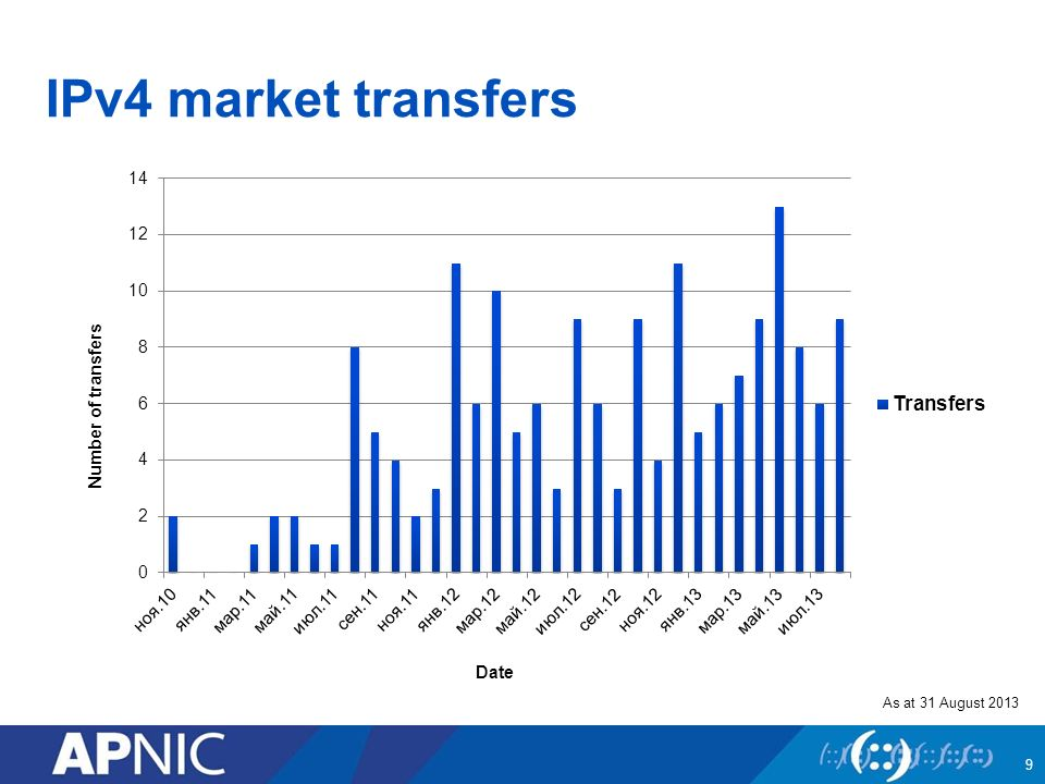 IPv4 market transfers 9 Date Number of transfers As at 31 August 2013
