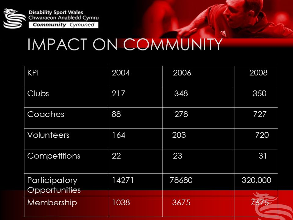 IMPACT ON COMMUNITY KPI Clubs Coaches Volunteers Competitions Participatory Opportunities ,000 Membership