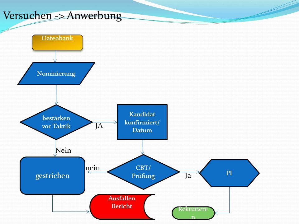 A C Leitung– MBA HR, Geschäfts- Reporter/SAP HR Persönlich ...