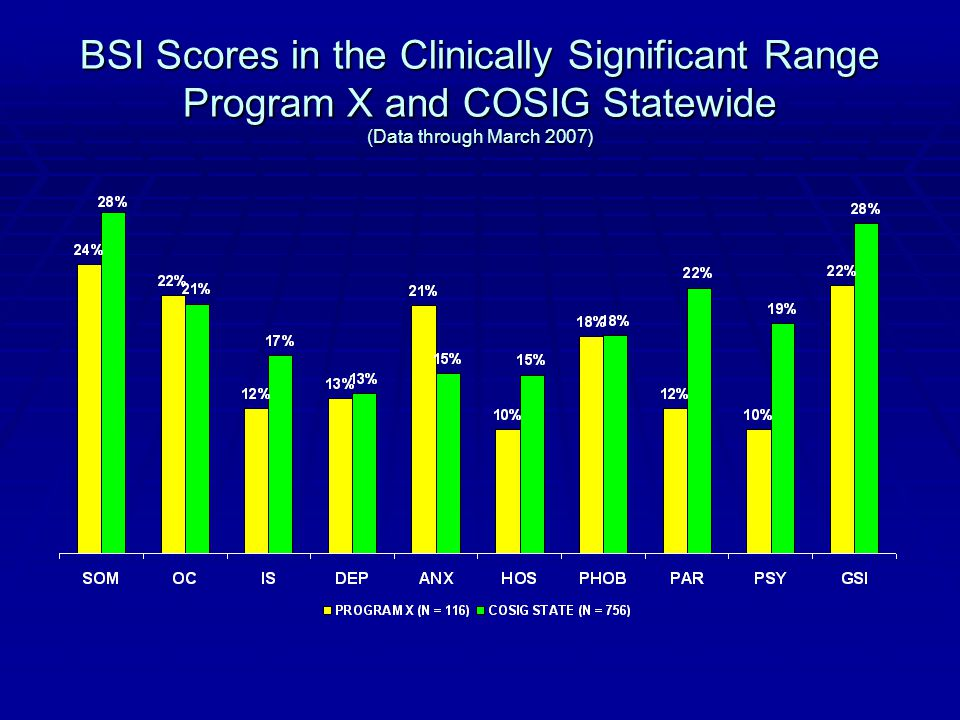 BSI Scores in the Clinically Significant Range Program X and COSIG Statewide (Data through March 2007)