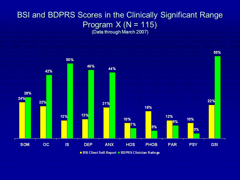 BSI and BDPRS Scores in the Clinically Significant Range Program X (N = 115) (Data through March 2007)