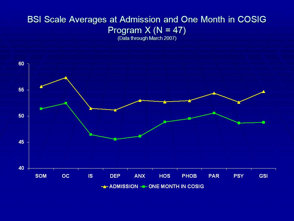 BSI Scale Averages at Admission and One Month in COSIG Program X (N = 47) (Data through March 2007)