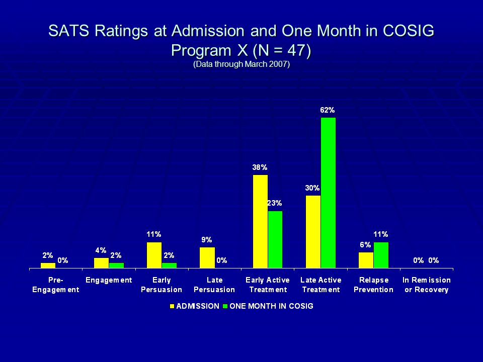 SATS Ratings at Admission and One Month in COSIG Program X (N = 47) (Data through March 2007)