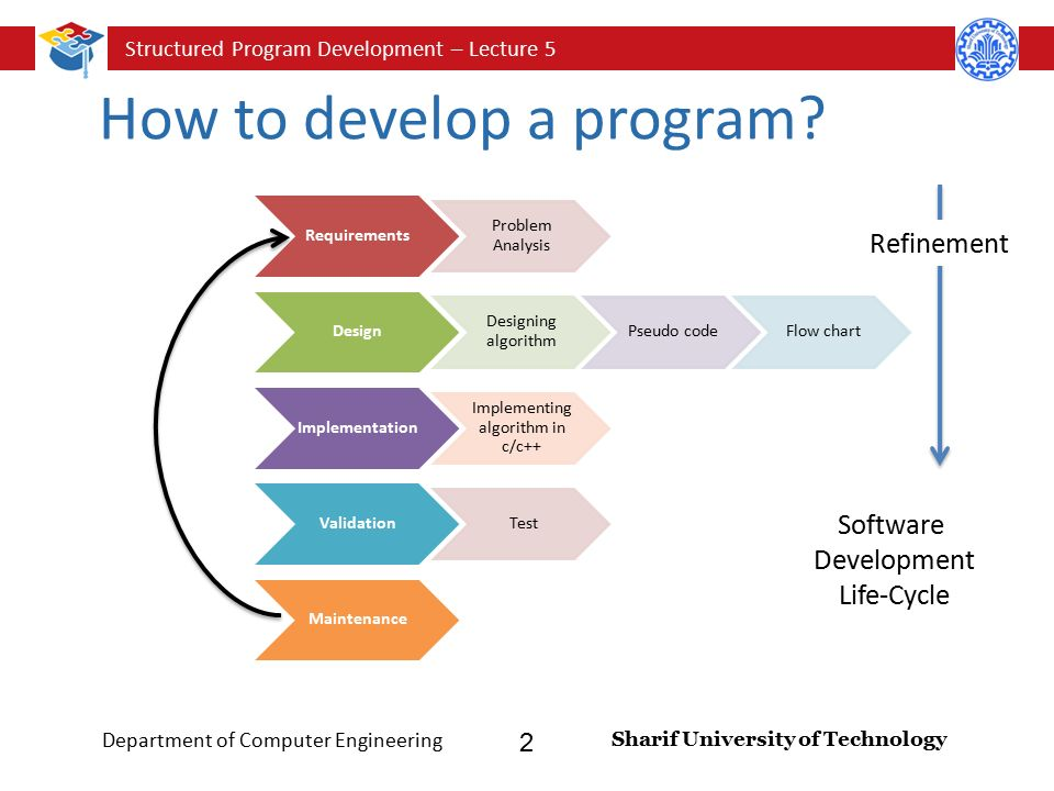 Lecturer omid jafarinezhad sharif university of technology structured program development lecture 5 sharif university of technology department of computer engineering 2 how ccuart Gallery