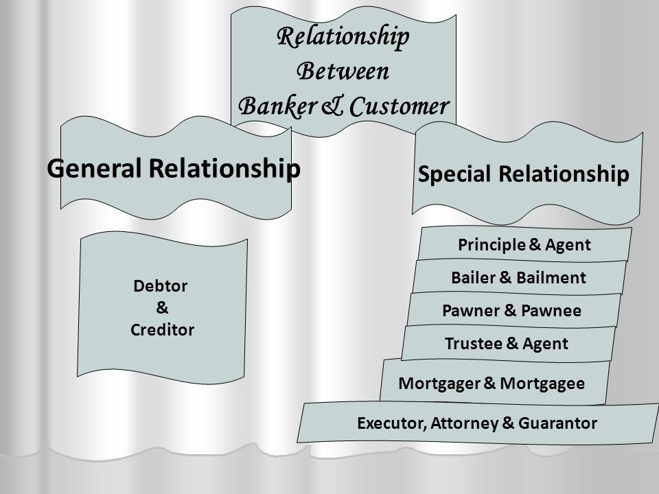 Relationship Between Banker & Customer General Relationship Special Relationship Debtor & Creditor Principle & Agent Bailer & Bailment Pawner & Pawnee Mortgager & Mortgagee Trustee & Agent Executor, Attorney & Guarantor
