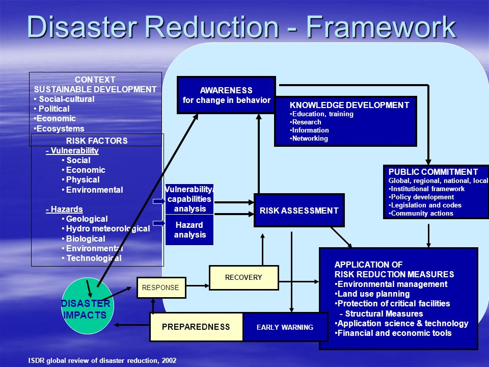 Disaster Reduction - Framework CONTEXT SUSTAINABLE DEVELOPMENT Social-cultural Political Economic Ecosystems RISK FACTORS - Vulnerability Social Economic Physical Environmental - Hazards Geological Hydro meteorological Biological Environmental Technological DISASTER IMPACTS APPLICATION OF RISK REDUCTION MEASURES Environmental management Land use planning Protection of critical facilities - Structural Measures Application science & technology Financial and economic tools EARLY WARNING PREPAREDNESS Hazard analysis Vulnerability/ capabilities analysis AWARENESS for change in behavior KNOWLEDGE DEVELOPMENT Education, training Research Information Networking PUBLIC COMMITMENT Global, regional, national, local Institutional framework Policy development Legislation and codes Community actions RISK ASSESSMENT RESPONSE RECOVERY ISDR global review of disaster reduction, 2002