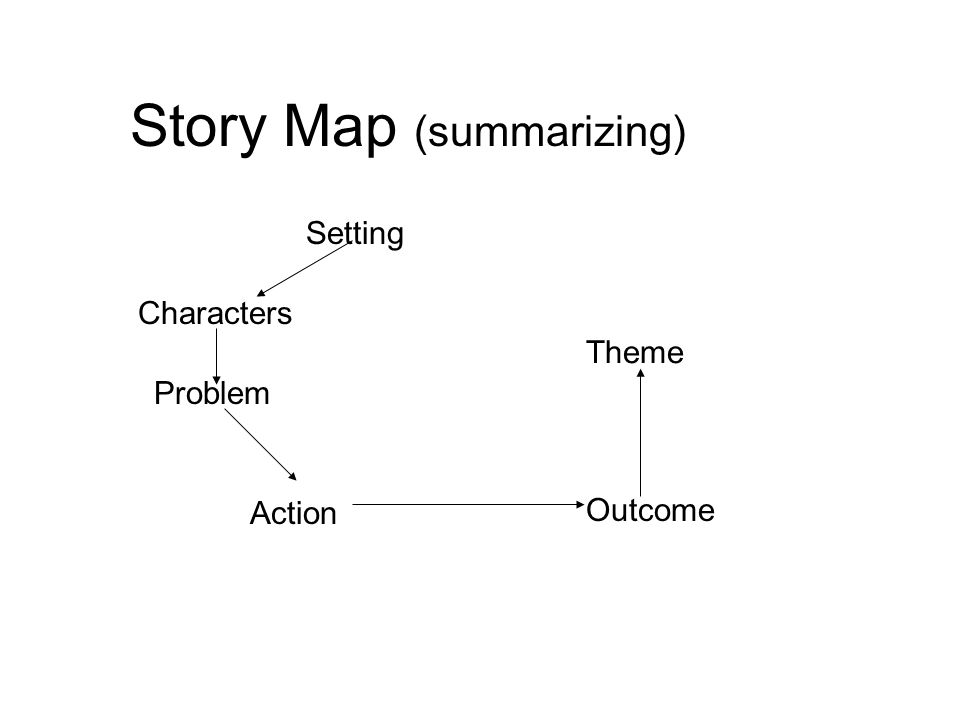 Story Map (summarizing) Setting Characters Problem Action Outcome Theme