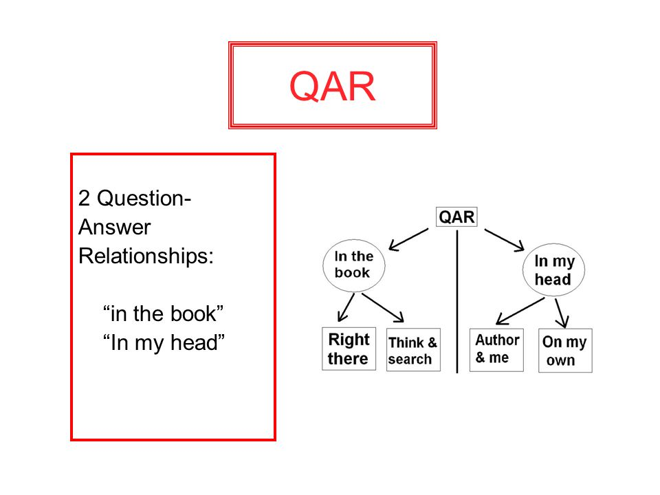QAR 2 Question- Answer Relationships: in the book In my head